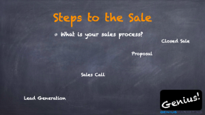 Steps to the Sale What is your sales process? Lead Generation Sales Call Proposal Closed Sale