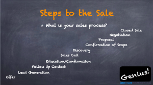 Steps to the Sale What is your sales process? Offer Lead Generation Follow up contact. Education/Confirmation of interest, Sales Call Discovery, Confirmation of Scope Proposal Negotiation Closed Sale